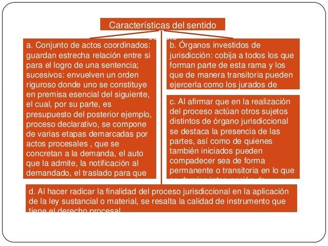 Características del sentido estricto a. Conjunto de actos coordinados: b. Órganos investidos de guardan estrecha relación ...