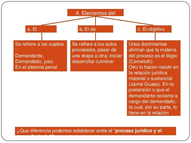 4. Elementos del proceso a. El subjetivo  Se refiere a los sujetos : Demandante, Demandado, juez. En el sistema penal acus...