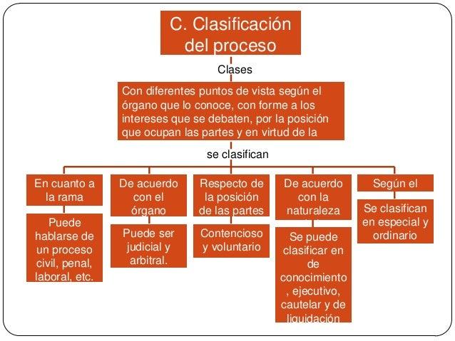 C. Clasificación del proceso Clases Con diferentes puntos de vista según el órgano que lo conoce, con forme a los interese...