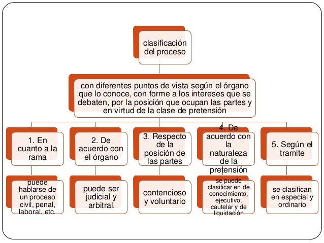 clasificación del proceso  con diferentes puntos de vista según el órgano que lo conoce, con forme a los intereses que se ...