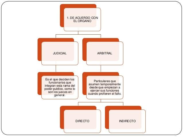 1. DE ACUERDO CON EL ORGANO  JUDICIAL  ARBITRAL  Es el que deciden los funcionarios que integran esta rama del poder publi...