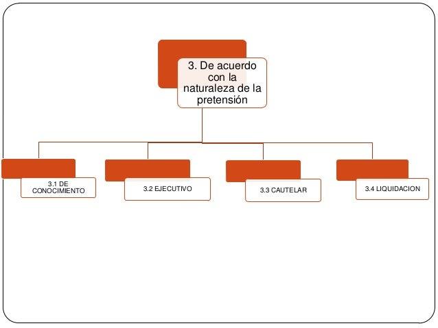 3. De acuerdo con la naturaleza de la pretensión  3.1 DE CONOCIMIENTO  3.2 EJECUTIVO  3.3 CAUTELAR  3.4 LIQUIDACION