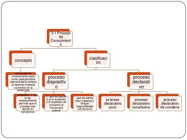 3.1 Proceso de Conocimient o  clasificaci ón  concepto el proceso de conocimiento tiene como característica esencial darle...