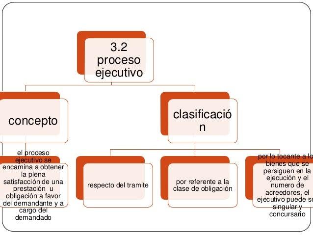 3.2 proceso ejecutivo  clasificació n  concepto el proceso ejecutivo se encamina a obtener la plena satisfacción de una pr...