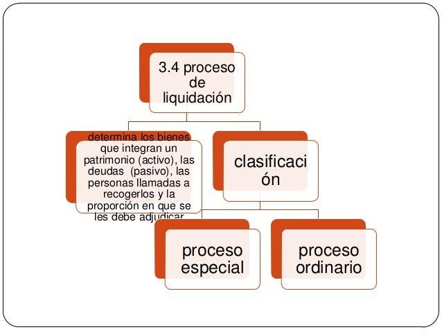 3.4 proceso de liquidación determina los bienes que integran un patrimonio (activo), las deudas (pasivo), las personas lla...