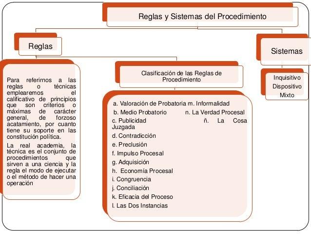 Reglas y Sistemas del Procedimiento  Reglas  Para referirnos a las reglas o técnicas emplearemos el calificativo de princi...