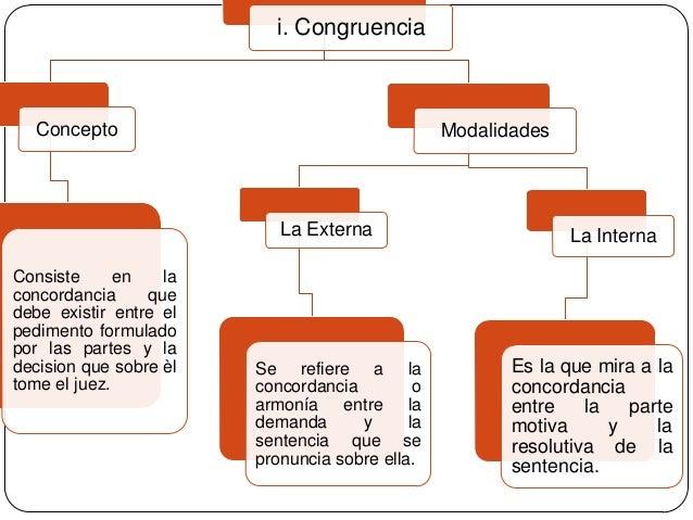 i. Congruencia  Concepto  Modalidades  La Externa Consiste en la concordancia que debe existir entre el pedimento formulad...