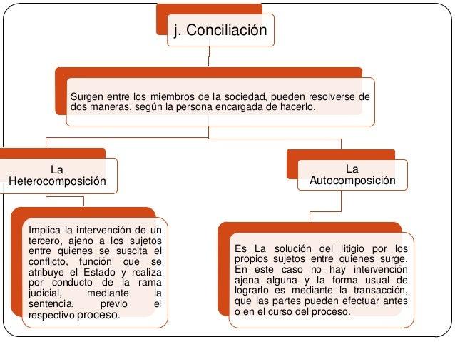 j. Conciliación  Surgen entre los miembros de la sociedad, pueden resolverse de dos maneras, según la persona encargada de...