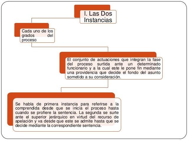 l. Las Dos Instancias Cada uno de los grados del proceso  El conjunto de actuaciones que integran la fase del proceso surt...