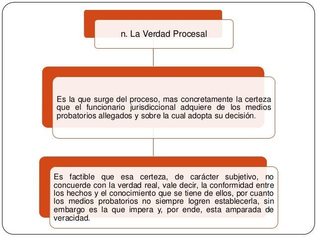 n. La Verdad Procesal  Es la que surge del proceso, mas concretamente la certeza que el funcionario jurisdiccional adquier...