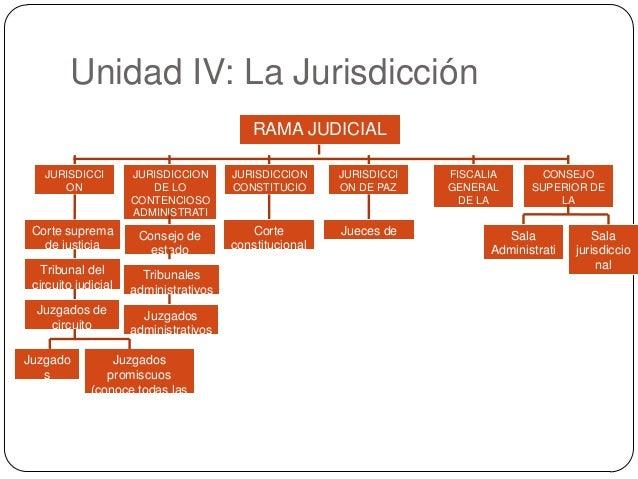 Unidad IV: La Jurisdicción RAMA JUDICIAL JURISDICCI ON ORDINARIA  Corte suprema de justicia  JURISDICCION DE LO CONTENCIOS...
