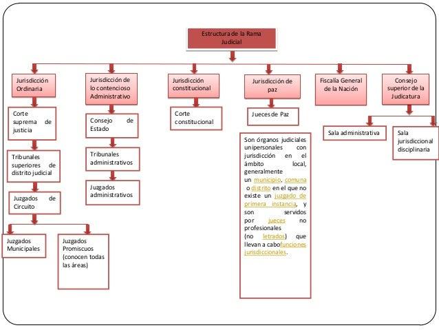 Estructura de la Rama Judicial  Jurisdicción de lo contencioso Administrativo  Jurisdicción Ordinaria  Corte suprema justi...