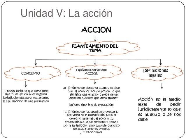 Unidad V: La acción ACCION PLANTEAMIENTO DEL TEMA  CONCEPTO  El poder jurídico que tiene todo sujeto, de acudir a los órga...