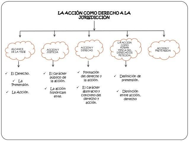 LA ACCIÓN COMO DERECHO A LA JURISDICCIÓN  ALCANCE DE LA TESIS    El Derecho.  La Pretensión.    La Acción.  ACCIÓN Y DE...