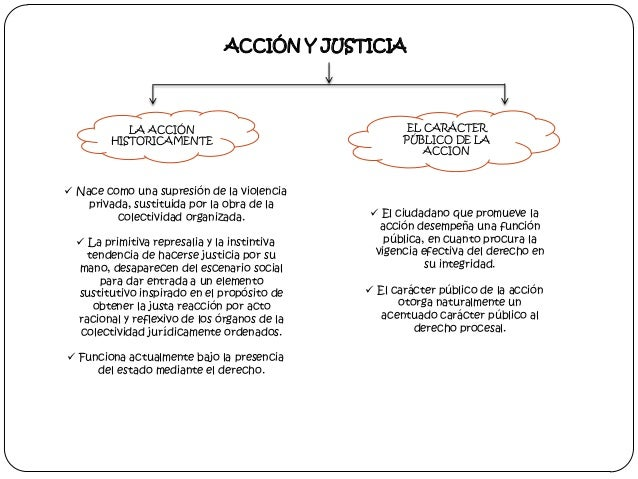 ACCIÓN Y JUSTICIA  LA ACCIÓN HISTORICAMENTE   Nace como una supresión de la violencia privada, sustituida por la obra de ...