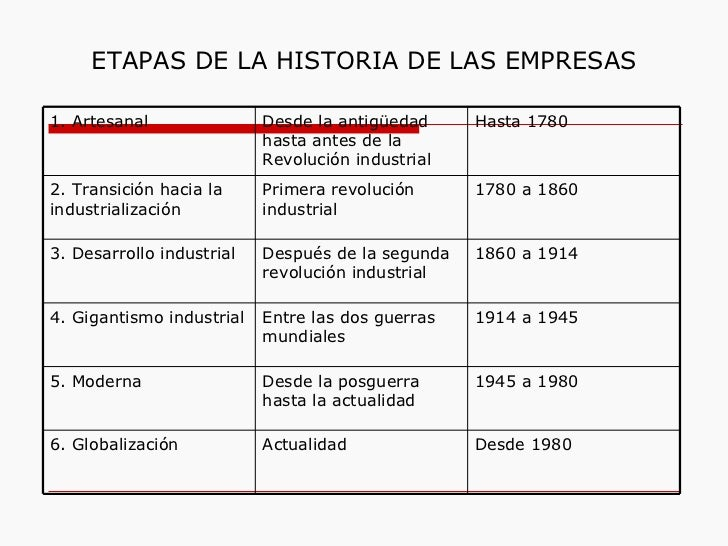 ETAPAS DE LA HISTORIA DE LAS EMPRESAS 1. Artesanal Desde la antigüedad hasta antes de la Revolución industrial Hasta 1780 ...