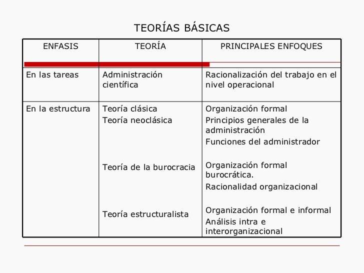 TEORÍAS   BÁSICAS ENFASIS TEORÍA PRINCIPALES ENFOQUES En las tareas Administración científica Racionalización del trabajo ...