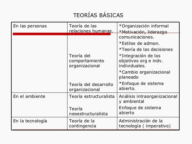 TEORÍAS BÁSICAS En las personas Teoría de las relaciones humanas. Teoría del comportamiento organizacional Teoría del desa...