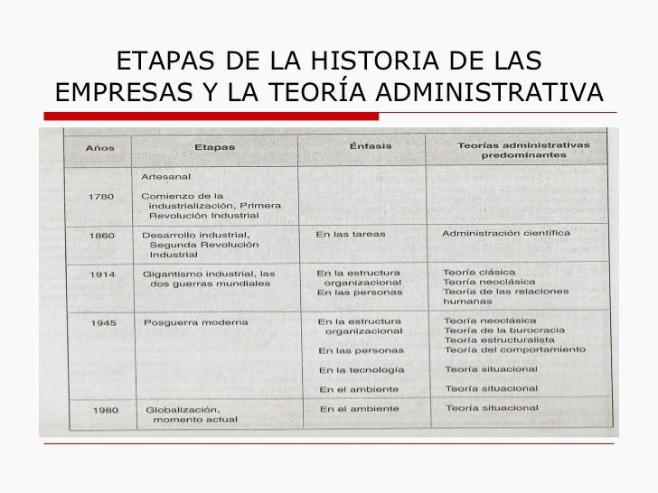 ETAPAS DE LA HISTORIA DE LAS EMPRESAS Y LA TEORÍA ADMINISTRATIVA