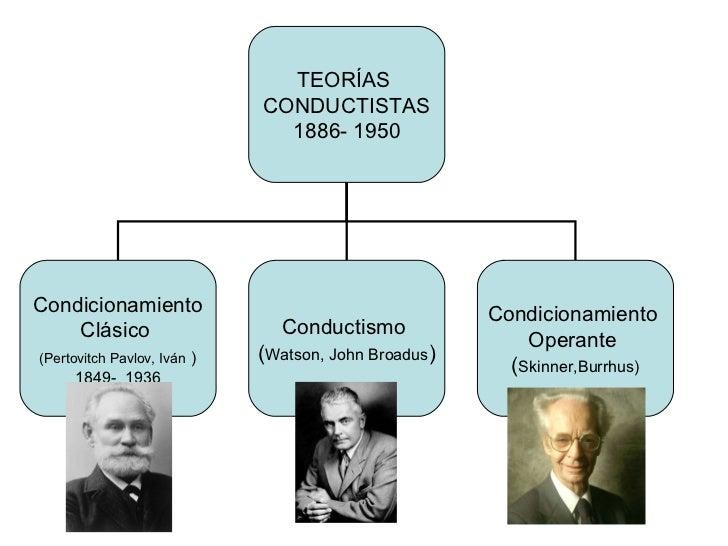 TEORÍAS  CONDUCTISTAS 1886- 1950 Condicionamiento Clásico  (Pertovitch Pavlov, Iván   ) 1849-  1936 Conductismo  ( Watson,...
