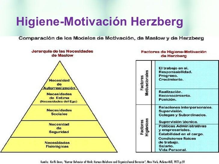Teorías Motivacionales