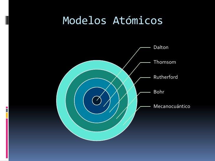 Los Modelos Atómicos desde la perspectiva de la historia y