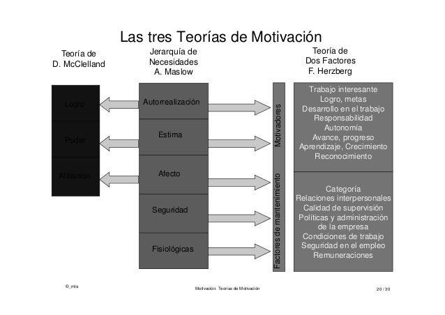 ©_mta Motivación. Teorías de Motivación 20 / 30 Las tres Teorías de Motivación Categoría Relaciones interpersonales Calida...