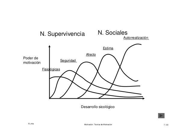 ©_mta Motivación. Teorías de Motivación 7 / 30 Autorrealización Estima Afecto Seguridad Fisiológicas Desarrollo sicológico...