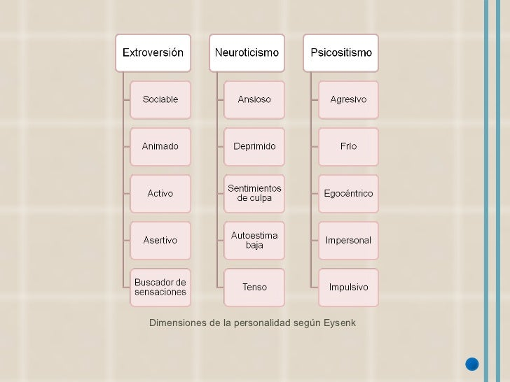 <ul><li>Dimensiones de la personalidad según Eysenk </li></ul>
