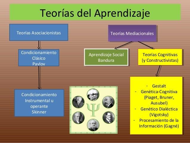 Teor as mediacionales en el aprendizaje PsicoEduca C.R