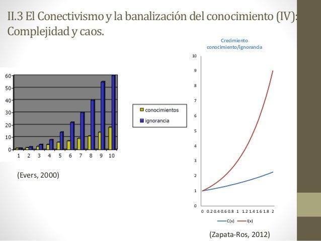 0 1 2 3 4 5 6 7 8 9 10 0 0.2 0.4 0.6 0.8 1 1.2 1.4 1.6 1.8 2 Crecimiento conocimiento/ignorancia C(x) I(x) (Zapata-Ros, 20...