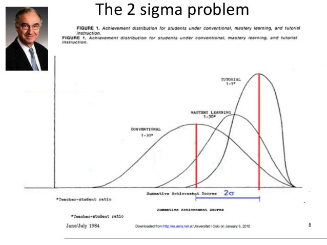 The 2 sigma problem
