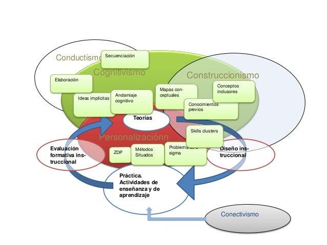 Conductismo Cognitivismo Personalizaciónn Construccionismo Práctica. Actividades de enseñanza y de aprendizaje Teorías Dis...