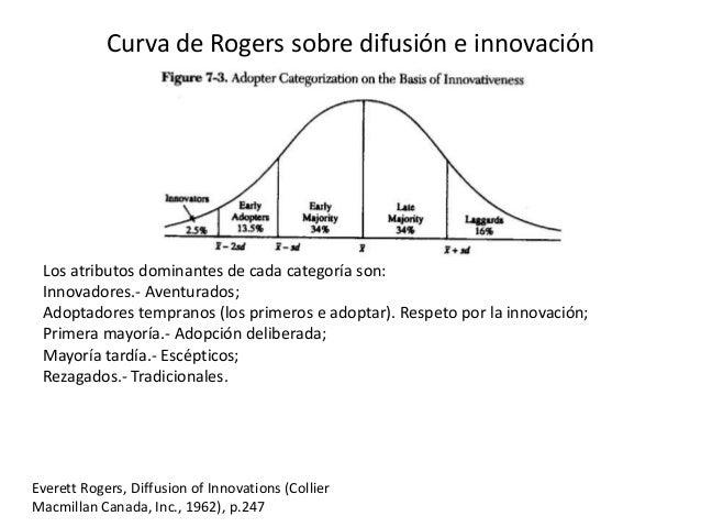La dinámica de las innovaciones Hype Cycle de Gartner (Linden & Fenn, 2003)