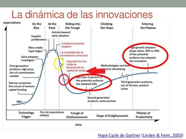 Modelos de ciclos de vida de las Innovaciones Tecnológicas El Hype Cycle añade otra dimensión: Además de las coordenada de...