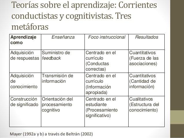 Teorías sobre el aprendizaje: Corrientes conductistas y cognitivistas. Tres metáforas Aprendizaje como Enseñanza Foco inst...
