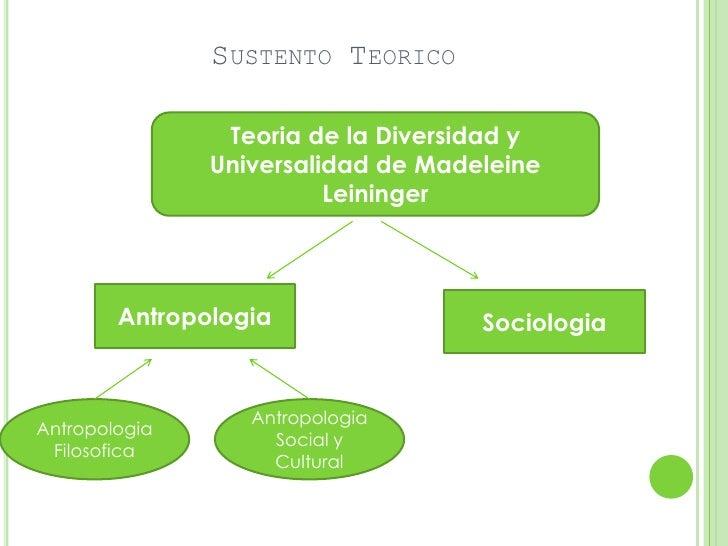 SUSTENTO TEORICO                Teoria de la Diversidad y               Universalidad de Madeleine                        ...