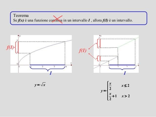 Teorema Dei Valori Intermedi.Teoremi Sulle Funzioni Continue E Del Calcolo Differrenziale
