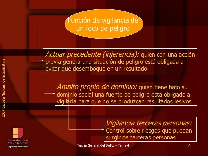 Actuar precedente (injerencia):  quien con una acción previa genera una situación de peligro está obligada a evitar que de...