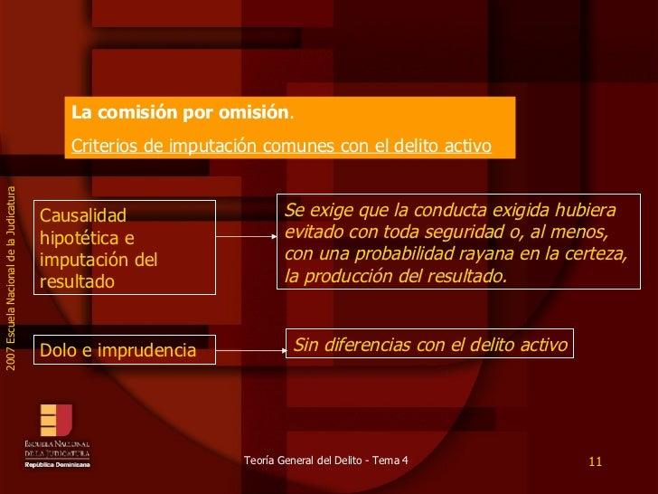 La comisión por omisión .  Criterios de imputación comunes con el delito activo Causalidad hipotética e imputación del res...
