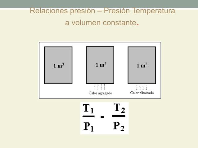 Relaciones presión – Presión Temperatura         a volumen constante.