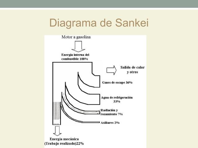 Diagrama de Sankei