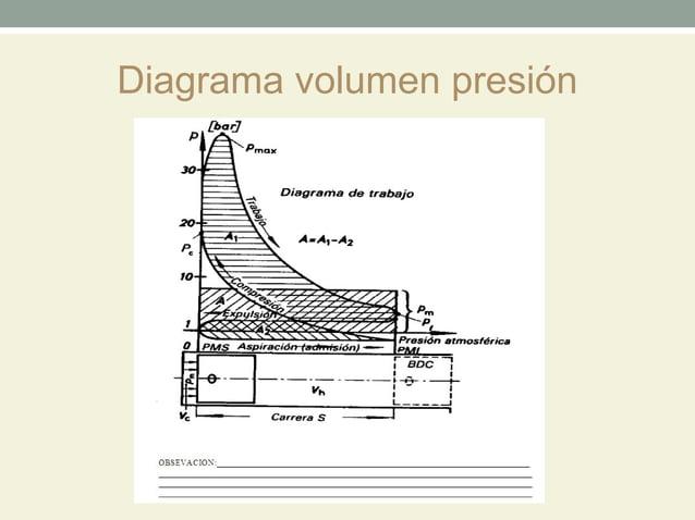 Diagrama volumen presión