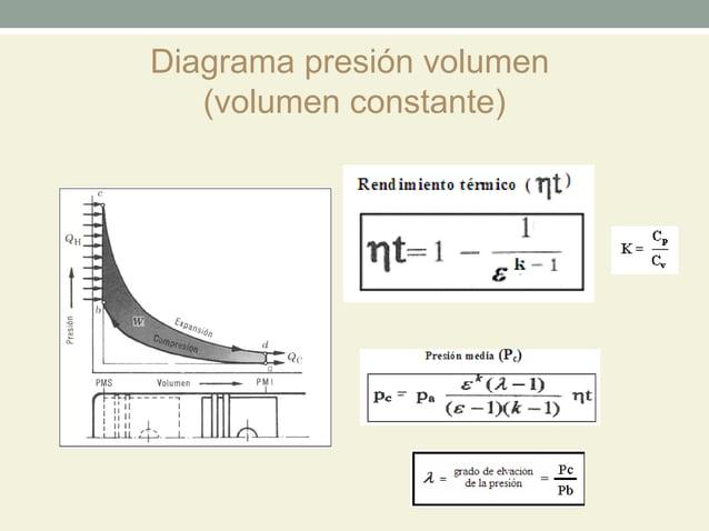 Diagrama presión volumen   (volumen constante)