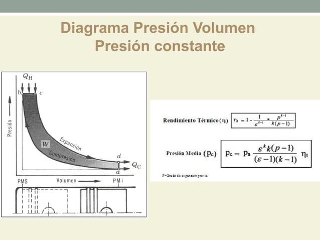 Diagrama Presión Volumen    Presión constante