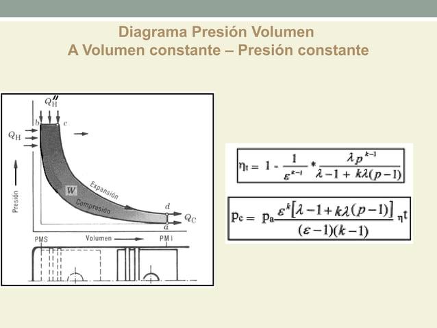 Diagrama Presión VolumenA Volumen constante – Presión constante