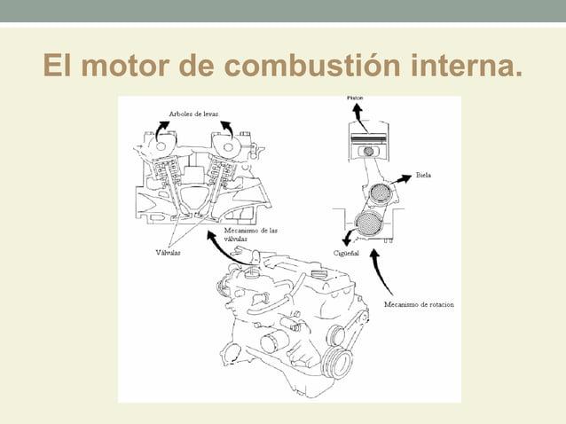 El motor de combustión interna.