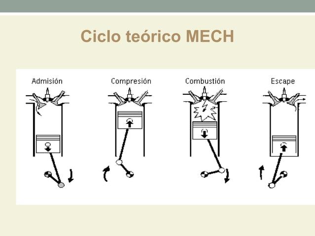 Ciclo teórico MECH