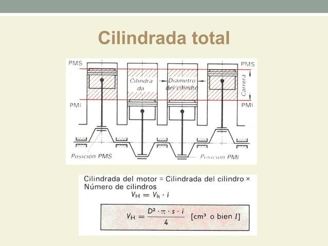 Cilindrada total