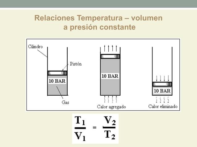 Relaciones Temperatura – volumen       a presión constante